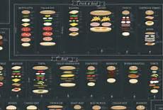 Pop Chart Lab Broadway Costumes Ultimate Sandwich Chart Pop Chart Lab Makes International