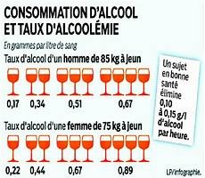 taux alcool dans le sang association de lutte contre l ivresse au volant 224 lyon et