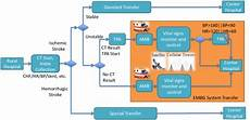 hospital workflow diagram envisioned workflow for stroke patient care from a rural hospital to a download scientific