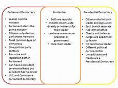 parliamentary democracy parkerpedia
