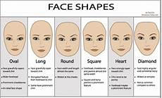 Augenbrauen Formen Gesichtsform - get the best eyebrows for your shape kamdora