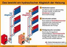 wieviel wasser fließt durch ein rohr was ist der hydraulische abgleich einer heizungsanlage