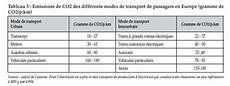 tableau émission co2 voiture le poids des infrastructures dans la question des transports