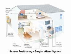 Adt Apartment Alarm Systems by Home Security Systems Service Company Wireless Smart