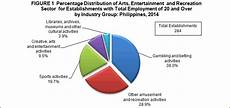 sports and entertainment worksheets 15790 2014 annual survey of philippine business and industry aspbi arts entertainment and