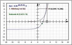 exponentialfunktion ableitung exponent graph berechnen