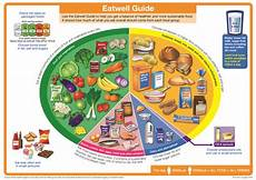 a balanced plate for primary school children paediatric nutrition