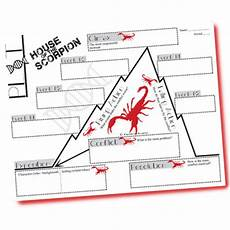 house of the scorpion lesson plans the house of the scorpion plot chart organizer nancy