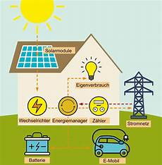wie funktioniert eine photovoltaik anlage mein eigenheim
