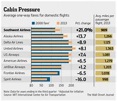 New Dtc Fare Chart 2017 Wsj Southwest Airlines Once A Brassy Upstart Is