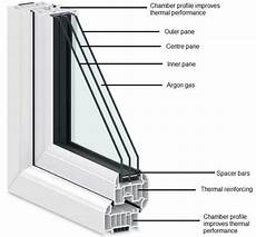Glazing Window Cost Are They Worth Paying More