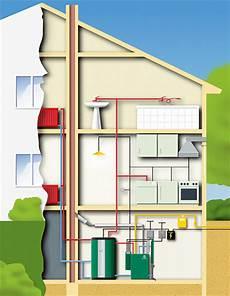 blockheizkraftwerk f 252 rs einfamilienhaus stromerzeugende