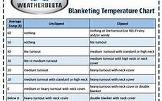 Horse Blanket Temperature Chart Fahrenheit With The Winter Season Upon The Equestrian Community Here