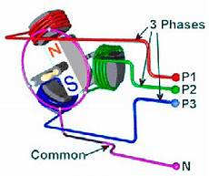 animation of a 4 pole synchronous motor showing the currents green blue in the conductors