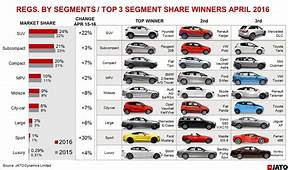 April Registrations Buoyed By Renault And Mercedes SUVs