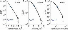 frontiers finite sle corrections for parameters estimation and significance testing