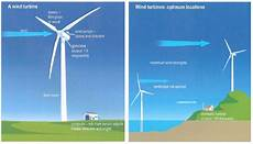 harnessing of electricity a wind turbine for harnessing renewable energy testbig