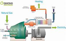 Cogeneration Diagram New Simons Boiler Co Australia
