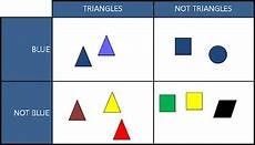 Venn Carroll Diagrams Mrs Grade 4 Class