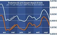 prix du litre de fioul domestique baisse record du prix du fioul depuis d 233 but septembre 2013