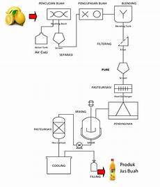 1 diagram alir proses produksi jus buah industri skala download scientific diagram