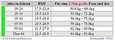 bmi tabelle alter gewichtstabelle mit abnehmplan