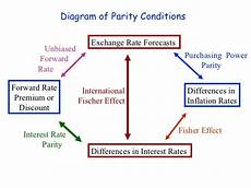 parity rpc international parity conditions 9 feb 2010