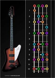 learning how to play the bass guitar bass guitar notes poster by davemullenjnr with images bass guitar notes bass guitar scales