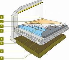 isolation plancher beton isolation thermique du plancher bas sur vide sanitaire pas 233 cologique mais efficace vides