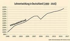 lohnzur 252 ckhaltung in deutschland maskenfall