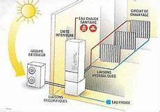 Installation Climatisation Gainable Pompe A Chaleur Pour