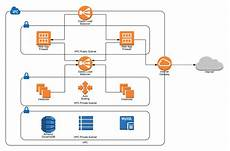 Aws Flow Chart How Lucidchart Makes It Easier To Diagram Your