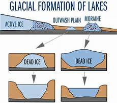 lake ecology formation of lakes