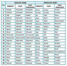 exles of verb forms english verb forms regular and irregular verbs esl buzz
