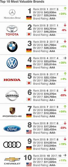 top 10 most valuable car brands 2018 mercedes overtakes toyota and rival bmw autojosh