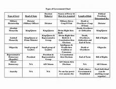 types of government chart by 31692023 government lessons teaching social studies social