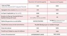 comparatif assurance vie assurance vie luxembourg sans frais d entree