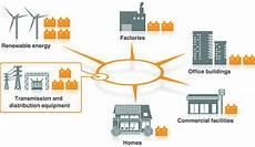 energy storage system smart energy nec