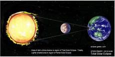 Petunjuk Islam Dalam Gerhana Matahari Dan Bulan 171 Abu