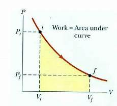 What Does The Area An Irreversible Process In P V