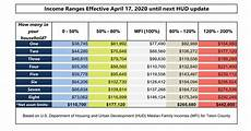 Essential Plan Income Chart 2019 Income Range Amp Asset Limit Chart Teton County Wy
