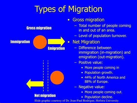 Difference Between Migration And Emigration