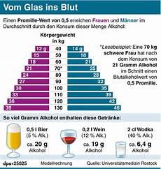 3 Bier Promille - alkohol arzt fordert angaben in gramm statt in volumenprozent