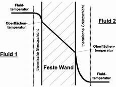 verlauf stromleitungen in der wand wandtemperaturen beim w 228 rmedurchgang berechnen