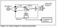Chapter 7 Temperature Measurement Radiation Pyrometers