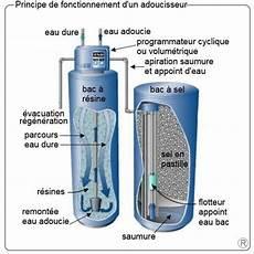 guide adoucisseur d eau comparatif tarifs installation