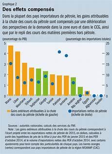 Prix Des Pavés Bulletin Du Fmi La Baisse Des Prix Du P 233 Trole Met 224 Mal