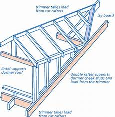 Pitched Roof Dormer Construction by Nhbc Standards 2011