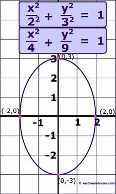equation of an ellipse in standard form and how it relates to the graph of the ellipse