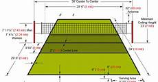 Ukuran Lapangan Bola Voli Pantai Beserta Gambar Dan